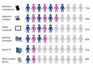 Devices and Internet use.